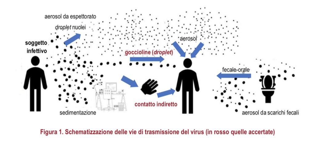 Impianti climatizzazione e coronavirus